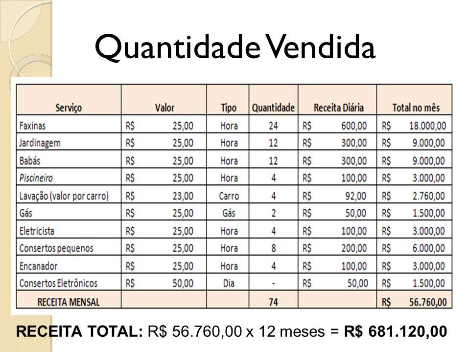 Quantidade Vendida RECEITA TOTAL: R$ 56.760,00 x 12 meses = R$ 681.120,00