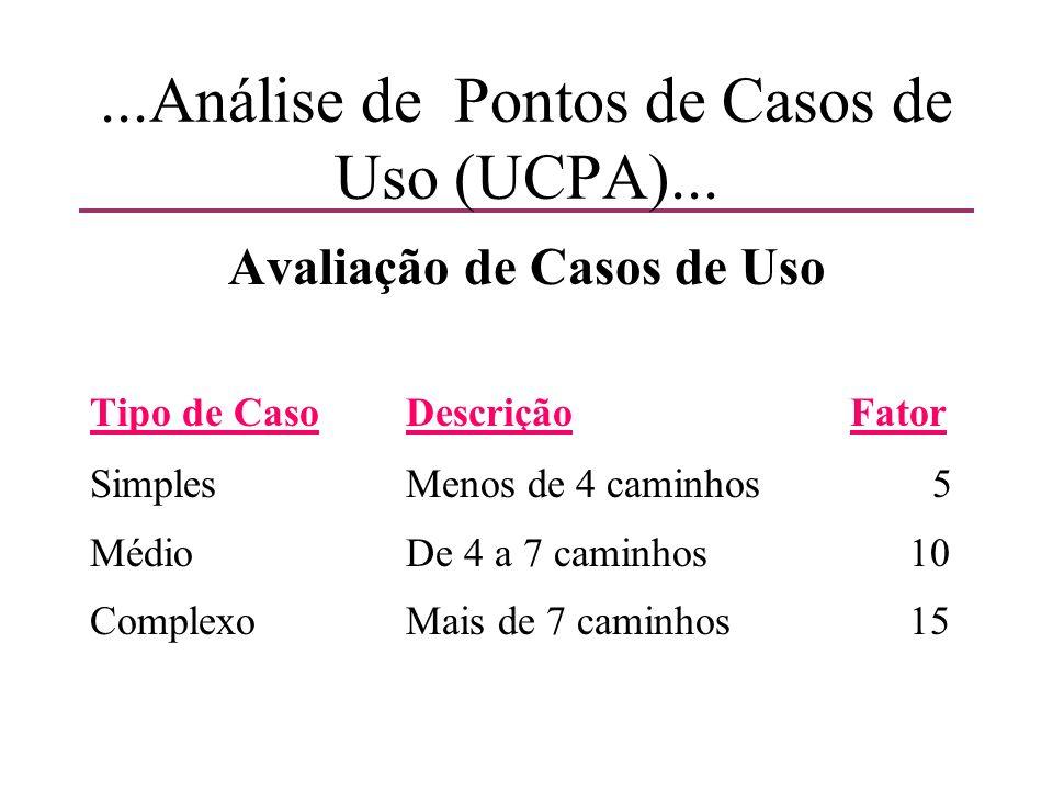 ...Análise de Pontos de Casos de Uso (UCPA)... Avaliação de Casos de Uso Tipo de CasoDescrição Fator SimplesMenos de 4 caminhos5 MédioDe 4 a 7 caminho