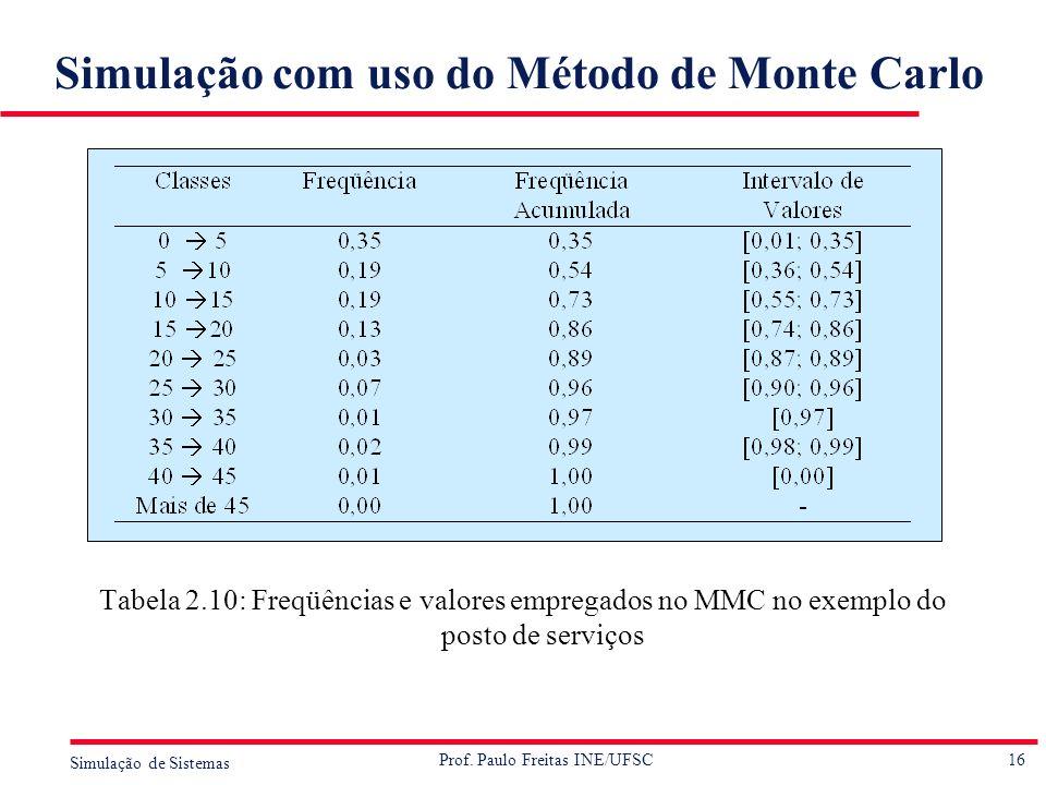 16 Simulação de Sistemas Prof. Paulo Freitas INE/UFSC Simulação com uso do Método de Monte Carlo Tabela 2.10: Freqüências e valores empregados no MMC