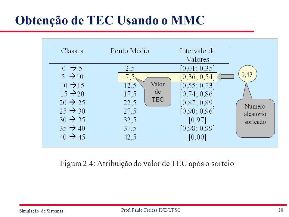 18 Simulação de Sistemas Prof. Paulo Freitas INE/UFSC Obtenção de TEC Usando o MMC Figura 2.4: Atribuição do valor de TEC após o sorteio Valor de TEC