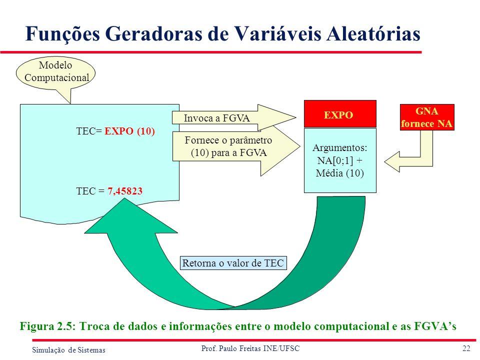 22 Simulação de Sistemas Prof. Paulo Freitas INE/UFSC Funções Geradoras de Variáveis Aleatórias Figura 2.5: Troca de dados e informações entre o model