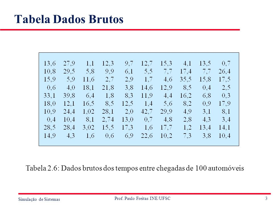 3 Simulação de Sistemas Prof. Paulo Freitas INE/UFSC Tabela Dados Brutos Tabela 2.6: Dados brutos dos tempos entre chegadas de 100 automóveis