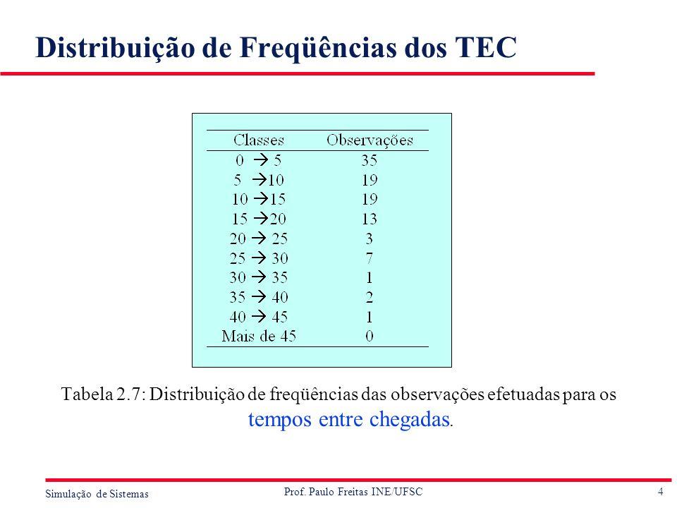 4 Simulação de Sistemas Prof. Paulo Freitas INE/UFSC Distribuição de Freqüências dos TEC Tabela 2.7: Distribuição de freqüências das observações efetu