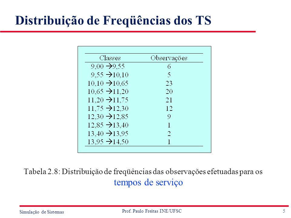 5 Simulação de Sistemas Prof. Paulo Freitas INE/UFSC Distribuição de Freqüências dos TS Tabela 2.8: Distribuição de freqüências das observações efetua