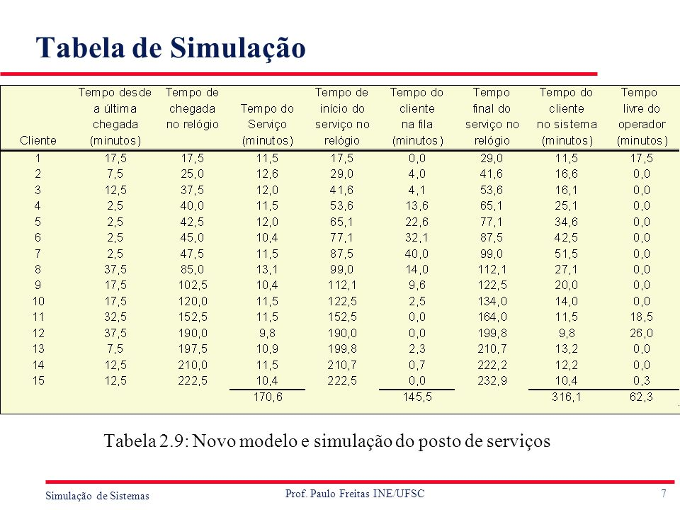 7 Simulação de Sistemas Prof. Paulo Freitas INE/UFSC Tabela de Simulação Tabela 2.9: Novo modelo e simulação do posto de serviços