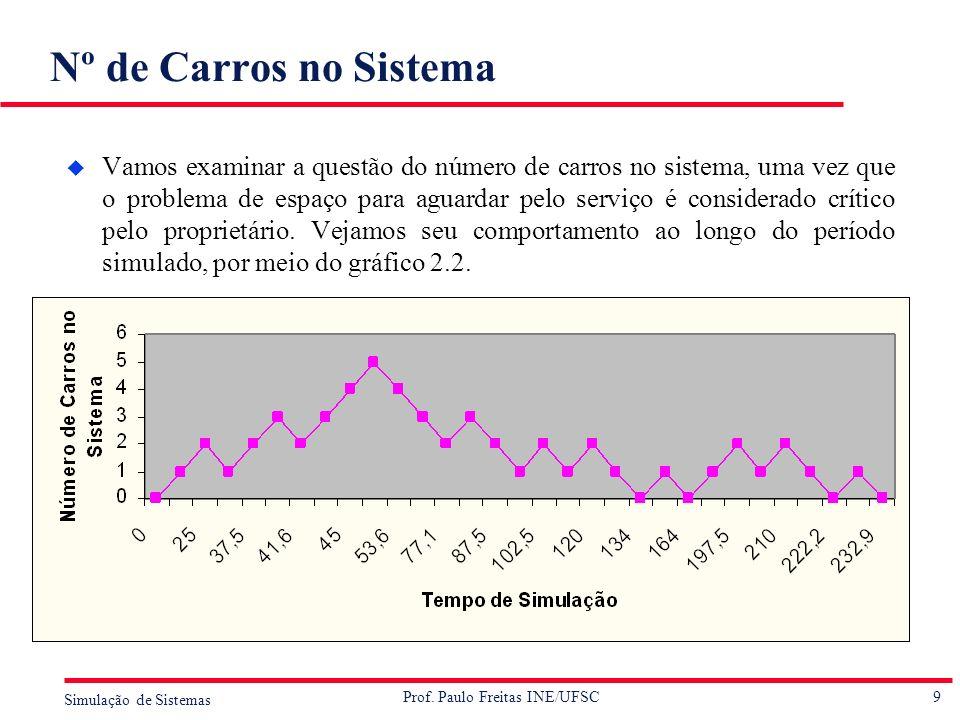 9 Simulação de Sistemas Prof. Paulo Freitas INE/UFSC Nº de Carros no Sistema u Vamos examinar a questão do número de carros no sistema, uma vez que o