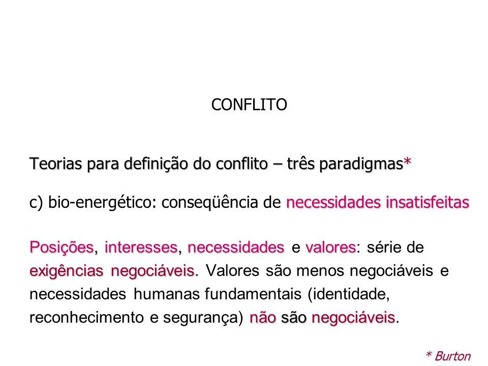 CONFLITO Teorias para definição do conflito – três paradigmas* necessidades insatisfeitas c) bio-energético: conseqüência de necessidades insatisfeita