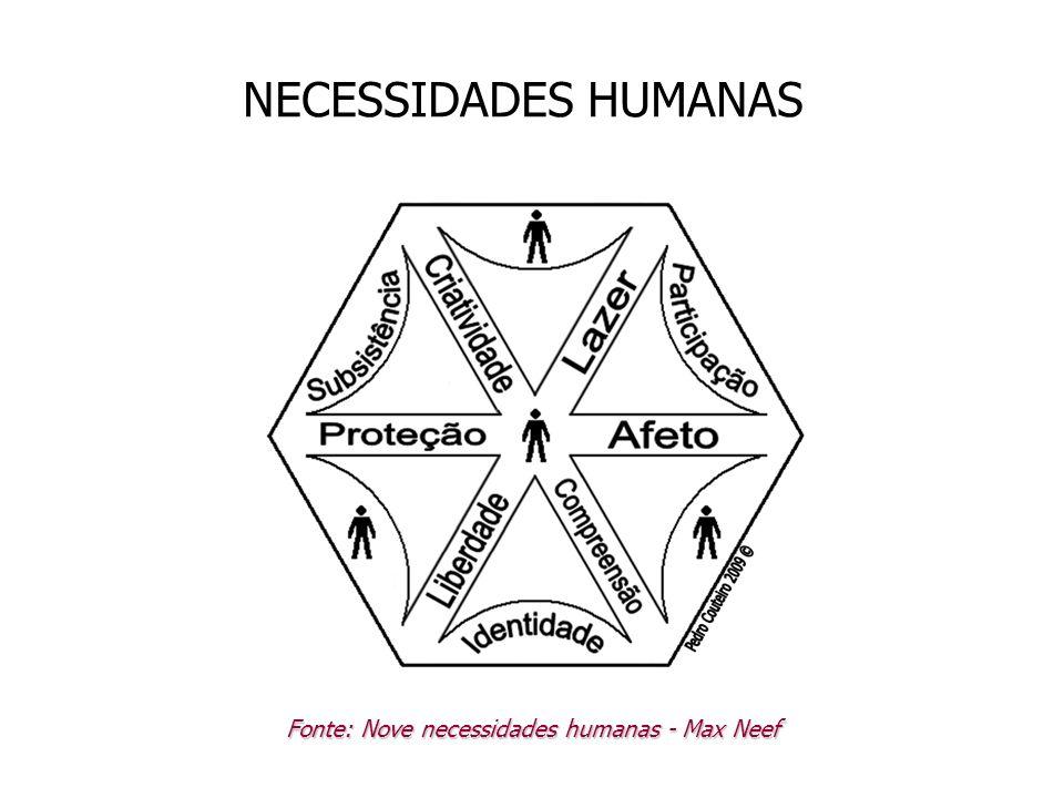 NECESSIDADES HUMANAS Fonte: Nove necessidades humanas - Max Neef