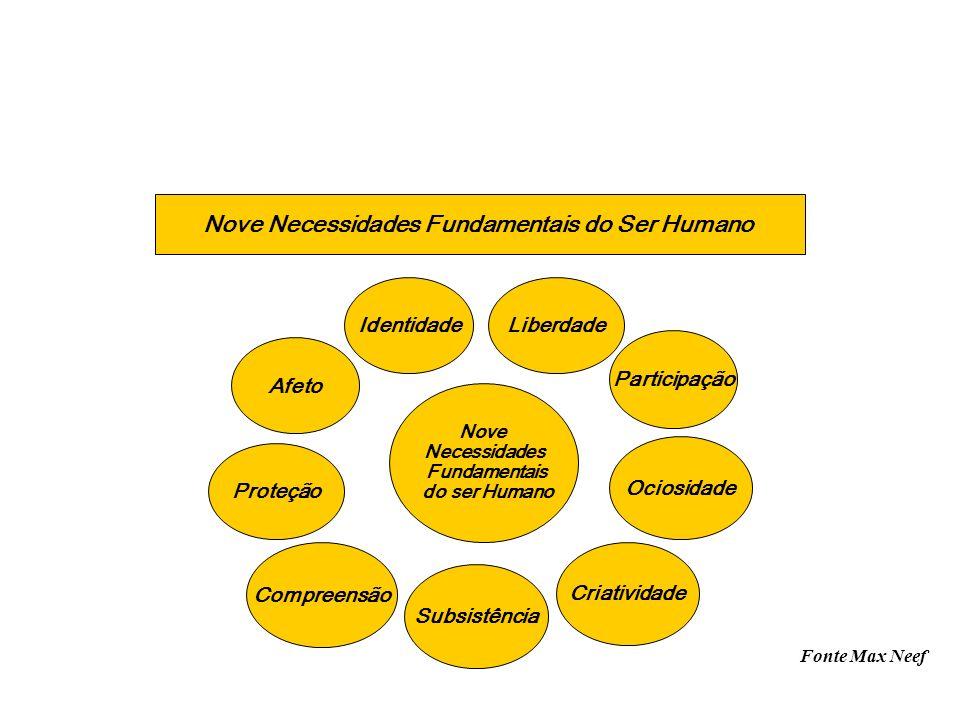 IdentidadeLiberdade Participação Afeto Proteção Compreensão Subsistência Criatividade Ociosidade Nove Necessidades Fundamentais do ser Humano Nove Nec