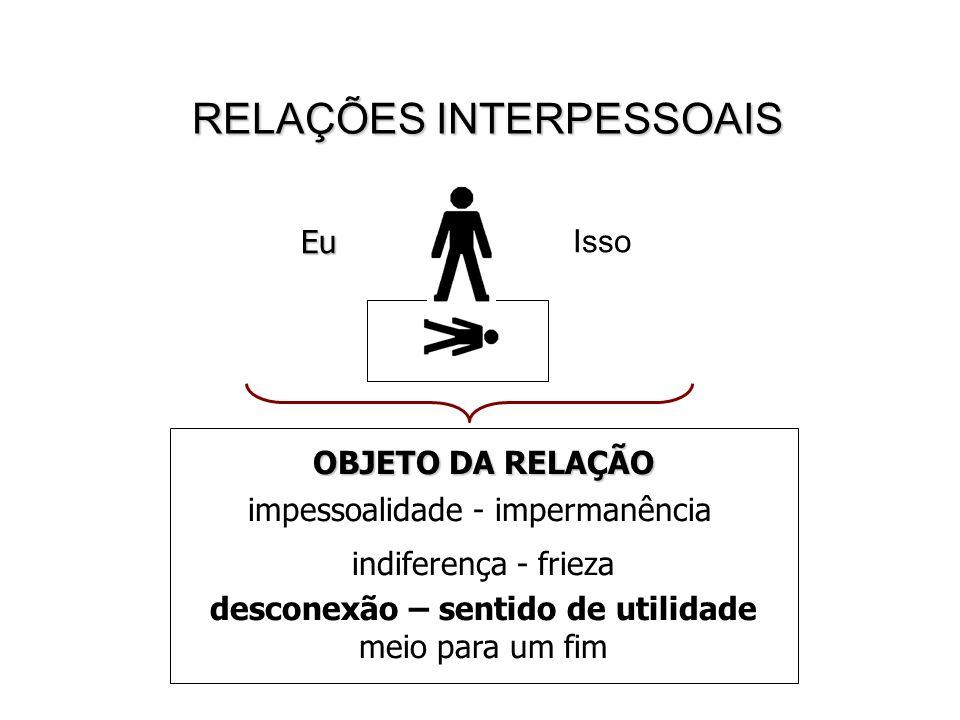 RELAÇÕES INTERPESSOAIS IssoEu OBJETO DA RELAÇÃO impessoalidade - impermanência indiferença - frieza desconexão – sentido de utilidade meio para um fim