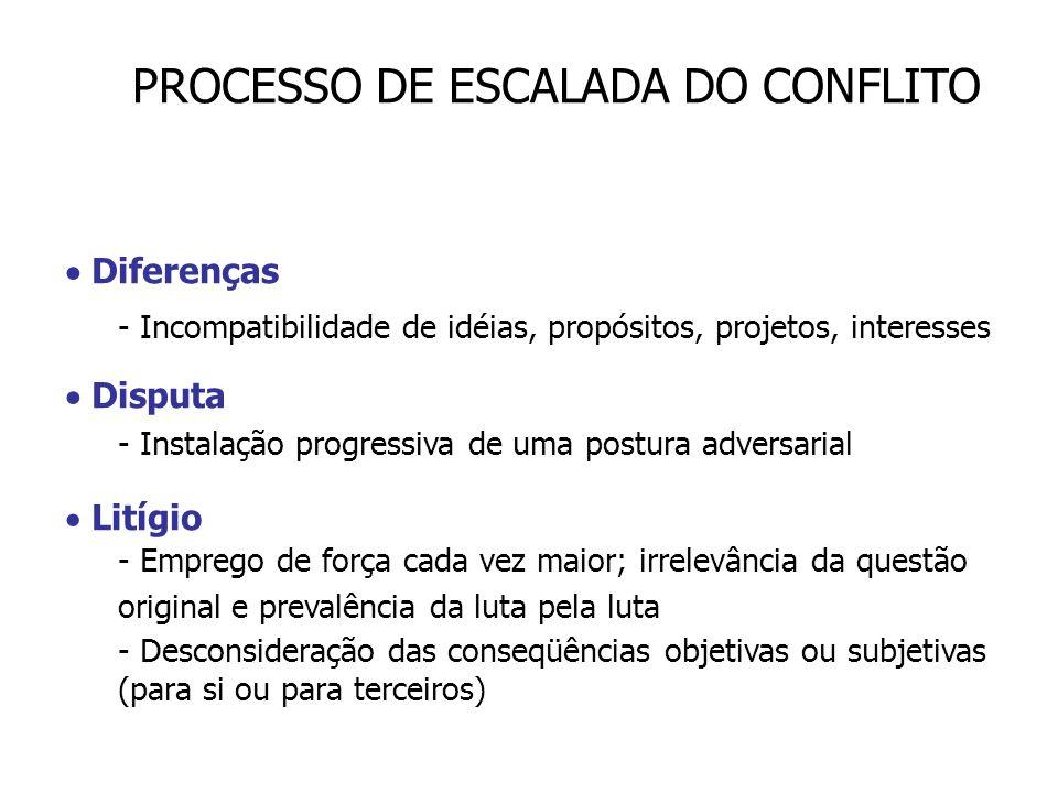 PROCESSO DE ESCALADA DO CONFLITO Diferenças - Incompatibilidade de idéias, propósitos, projetos, interesses Disputa - Instalação progressiva de uma po