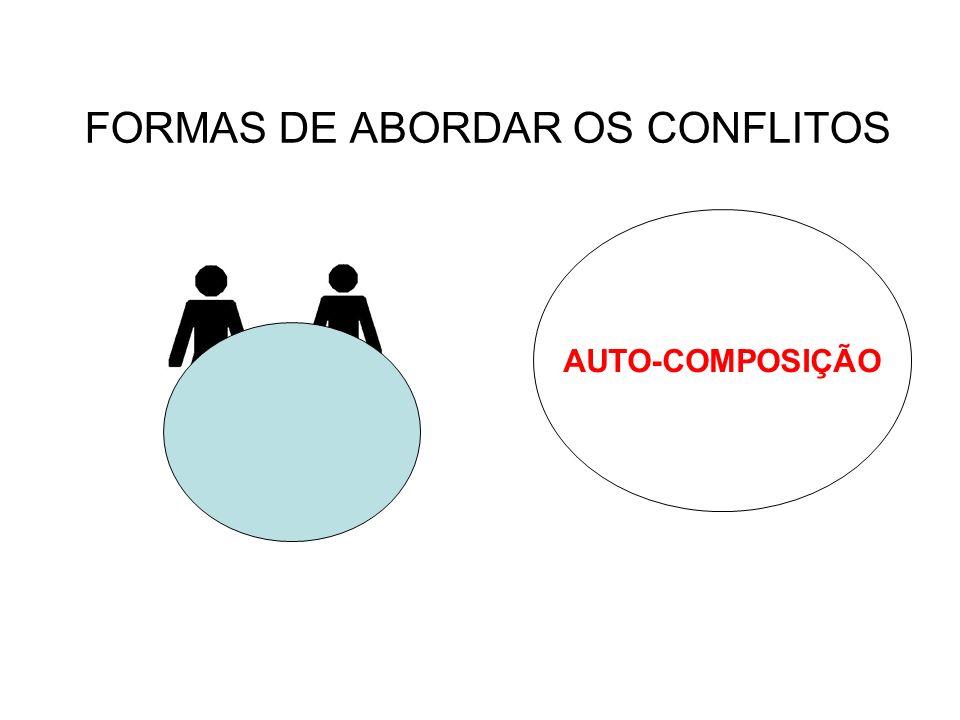 AUTO-COMPOSIÇÃO FORMAS DE ABORDAR OS CONFLITOS