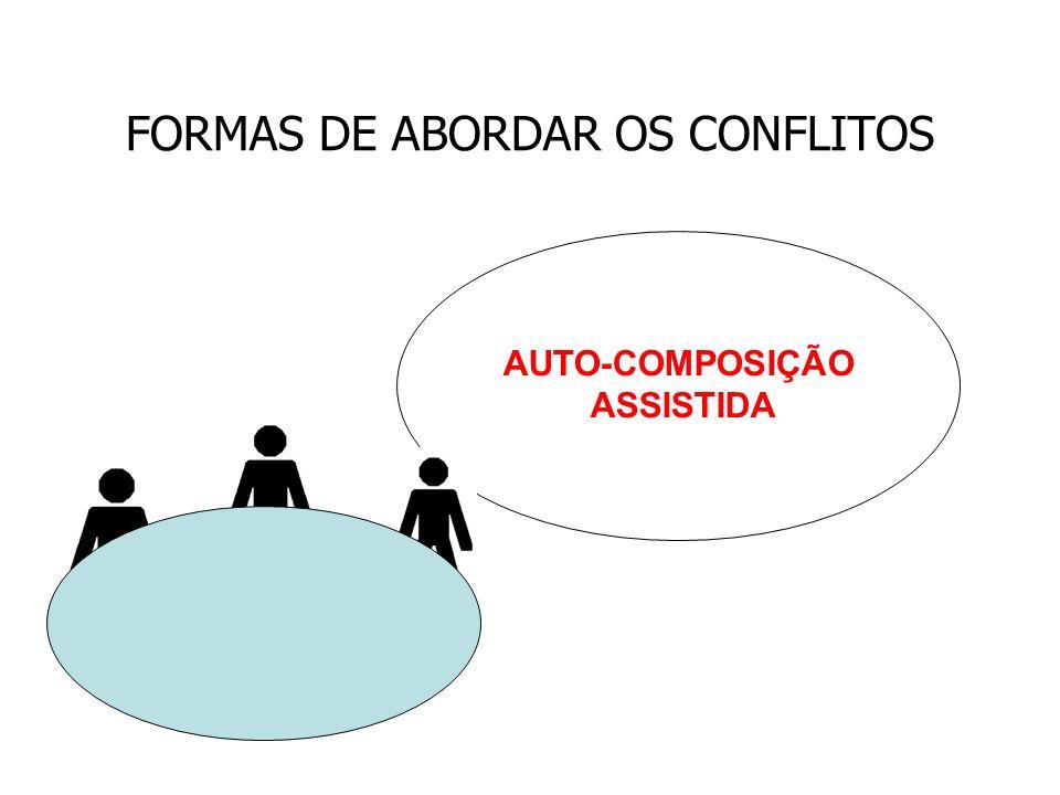 AUTO-COMPOSIÇÃO ASSISTIDA
