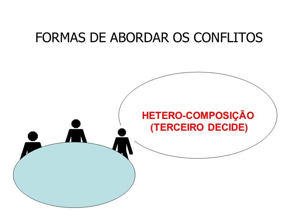 FORMAS DE ABORDAR OS CONFLITOS HETERO-COMPOSIÇÃO (TERCEIRO DECIDE)