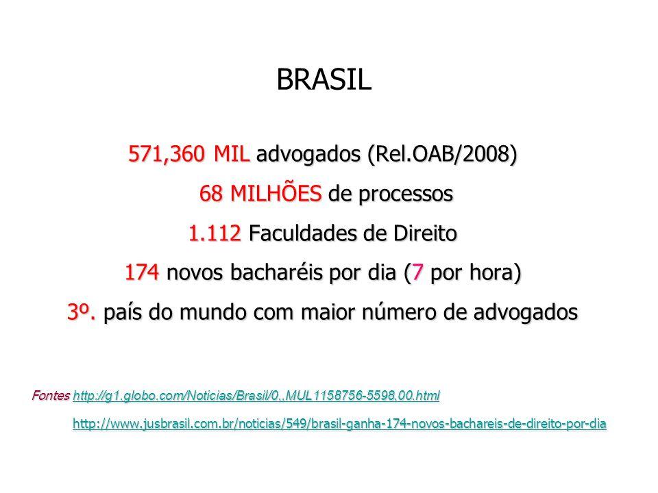 BRASIL 571,360 MIL advogados (Rel.OAB/2008) 68 MILHÕES de processos 68 MILHÕES de processos 1.112 Faculdades de Direito 174 novos bacharéis por dia (7