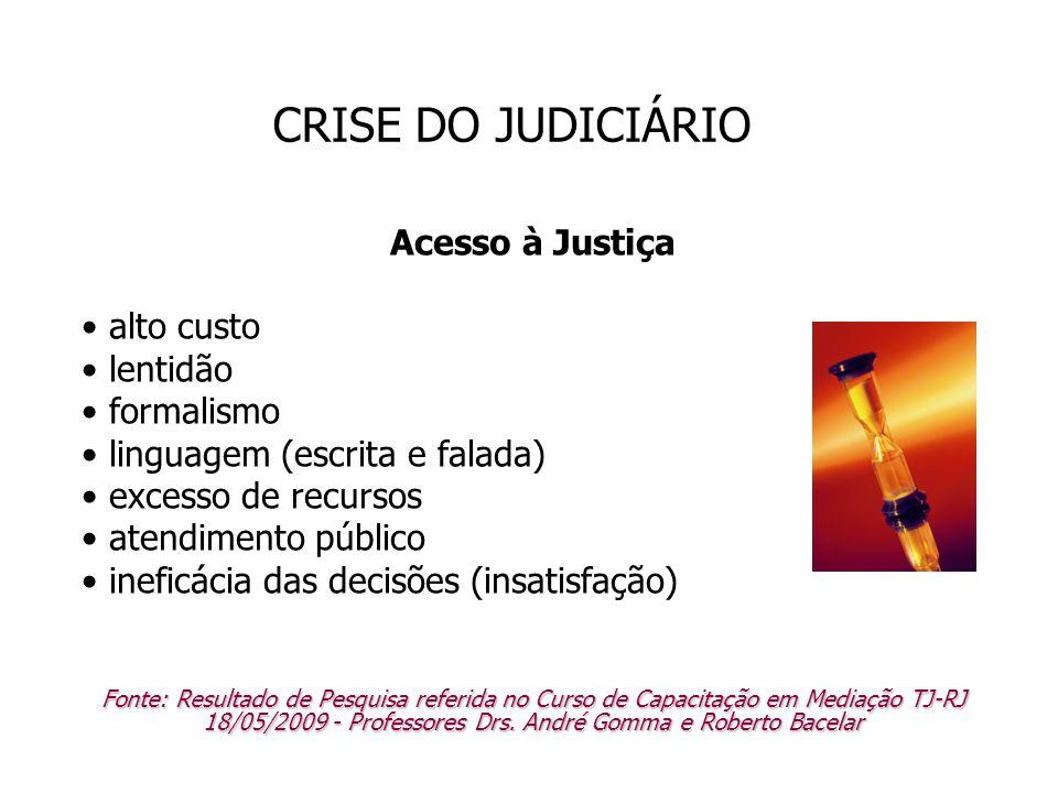 CRISE DO JUDICIÁRIO Acesso à Justiça alto custo lentidão formalismo linguagem (escrita e falada) excesso de recursos atendimento público ineficácia da