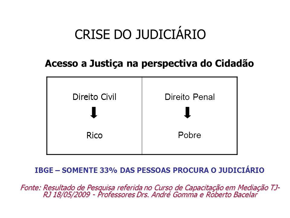 CRISE DO JUDICIÁRIO Acesso a Justiça na perspectiva do Cidadão IBGE – SOMENTE 33% DAS PESSOAS PROCURA O JUDICIÁRIO Fonte: Resultado de Pesquisa referi