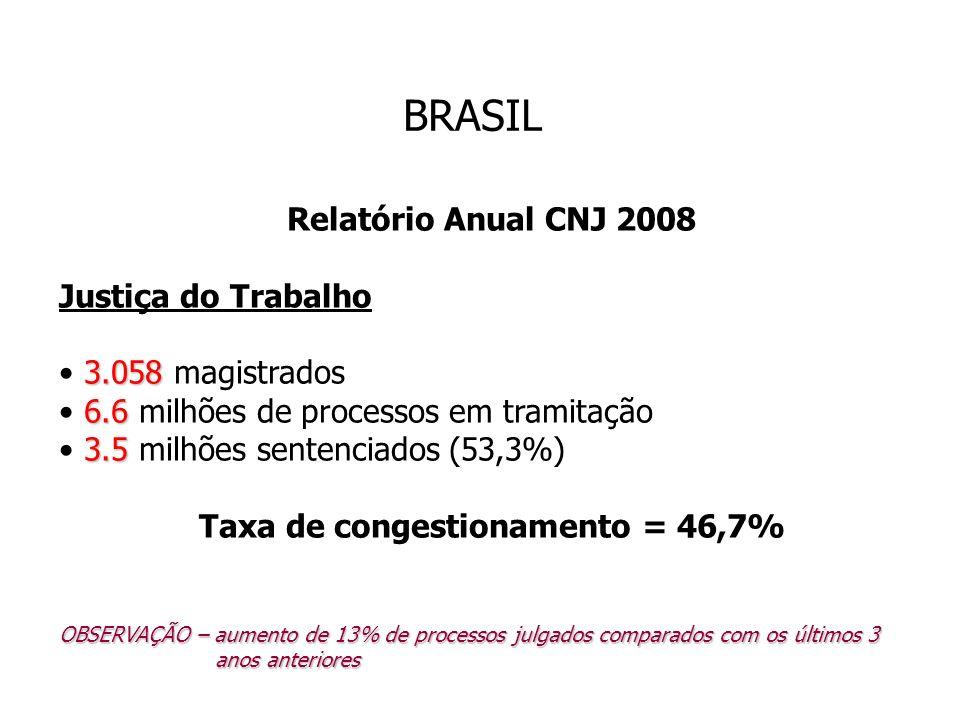 BRASIL Relatório Anual CNJ 2008 Justiça do Trabalho 3.058 3.058 magistrados 6.6 6.6 milhões de processos em tramitação 3.5 3.5 milhões sentenciados (5