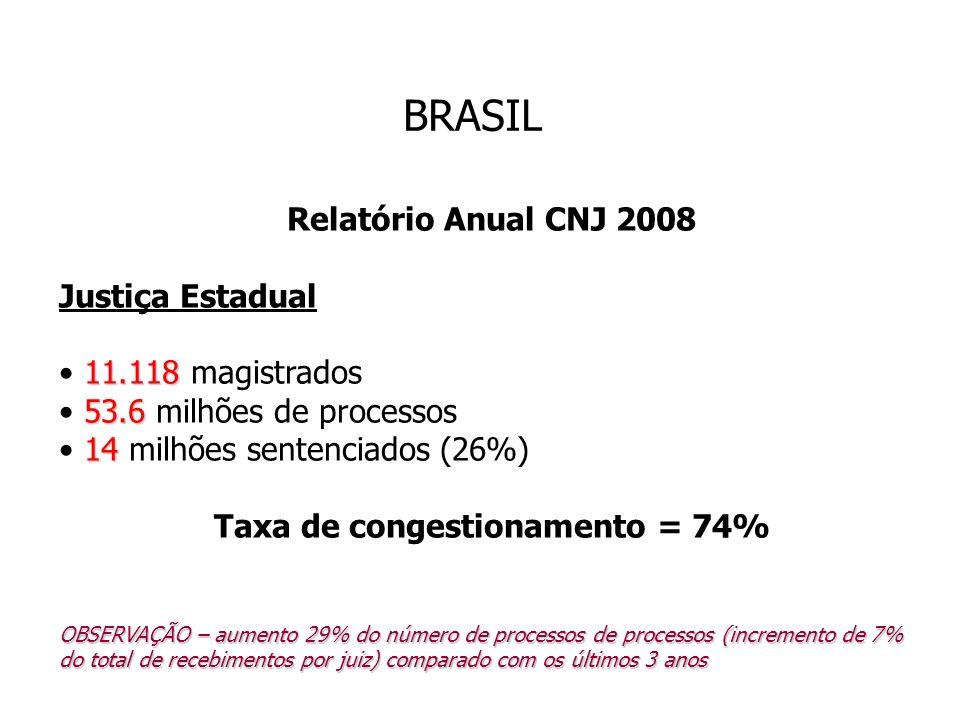 BRASIL Relatório Anual CNJ 2008 Justiça Estadual 11.118 11.118 magistrados 53.6 53.6 milhões de processos 14 14 milhões sentenciados (26%) Taxa de con
