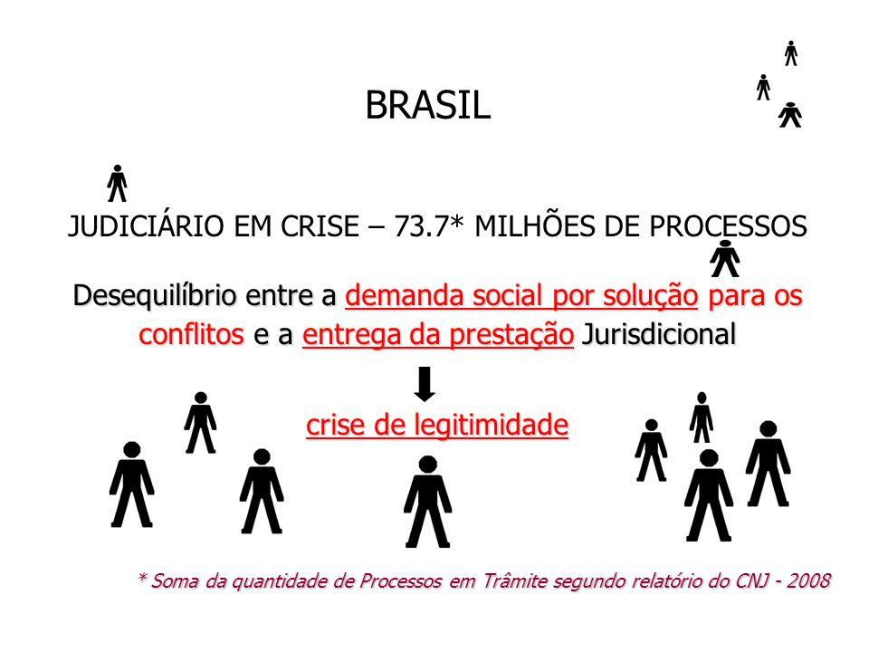 BRASIL JUDICIÁRIO EM CRISE – 73.7* MILHÕES DE PROCESSOS Desequilíbrio entre a demanda social por solução para os conflitos e a entrega da prestação Ju