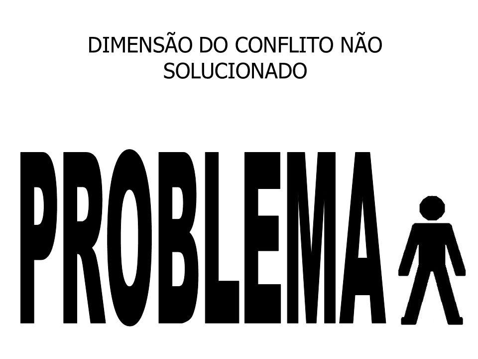 DIMENSÃO DO CONFLITO NÃO SOLUCIONADO