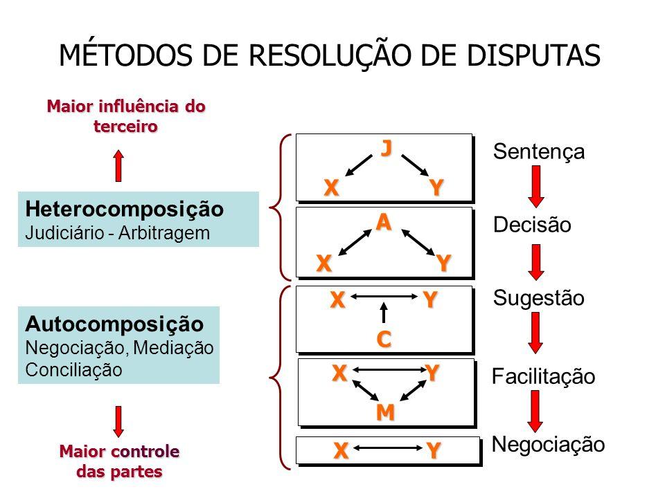 X Y C C M M J J A A MÉTODOS DE RESOLUÇÃO DE DISPUTAS Maior controle das partes Maior influência do terceiro Sentença Decisão Sugestão Facilitação Nego