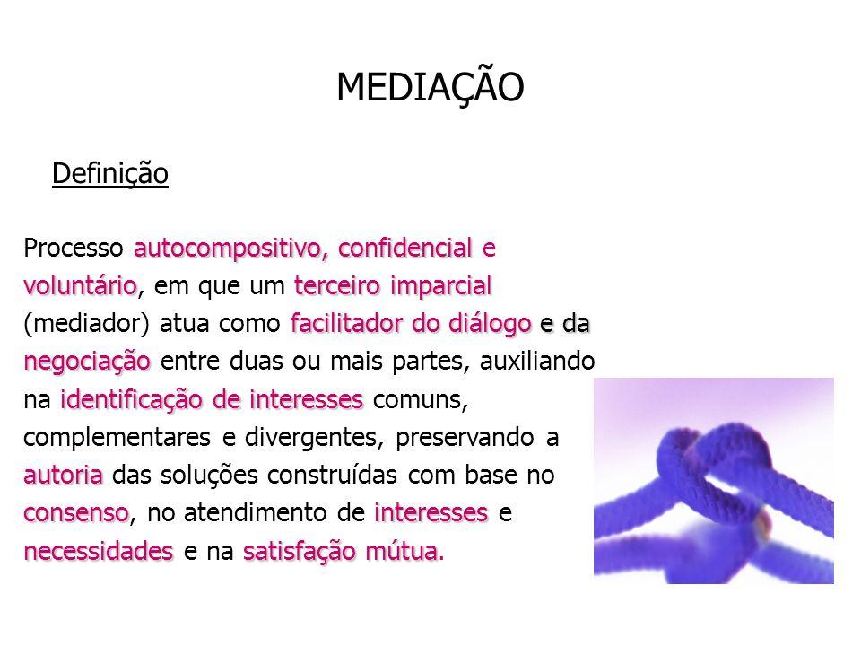 MEDIAÇÃO Definição autocompositivo, confidencial voluntárioterceiro imparcial facilitador do diálogo e da negociação identificação de interesses autor