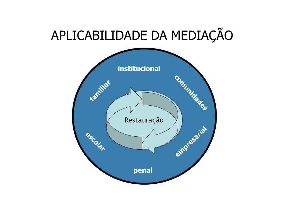 Restauração familiar comunidades escolar empresarial institucional APLICABILIDADE DA MEDIAÇÃO penal