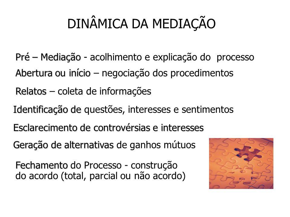 DINÂMICA DA MEDIAÇÃO Pré – Mediação Pré – Mediação - acolhimento e explicação do processo Abertura ou início Abertura ou início – negociação dos proce