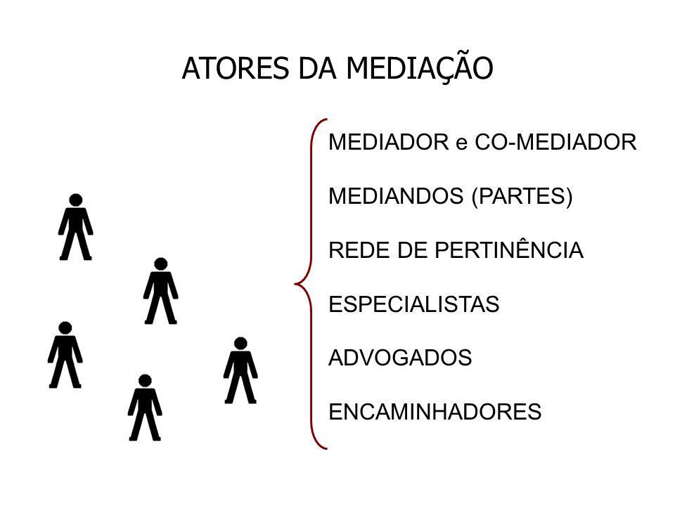 MEDIADOR e CO-MEDIADOR MEDIANDOS (PARTES) REDE DE PERTINÊNCIA ESPECIALISTAS ADVOGADOS ENCAMINHADORES ATORES DA MEDIAÇÃO