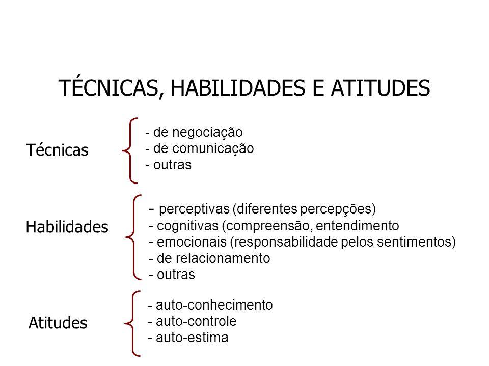 TÉCNICAS, HABILIDADES E ATITUDES Técnicas - de negociação - de comunicação - outras Habilidades - perceptivas (diferentes percepções) - cognitivas (co