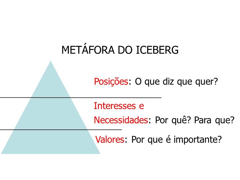 Posições: O que diz que quer? Valores: Por que é importante? METÁFORA DO ICEBERG Interesses e Necessidades: Por quê? Para que?