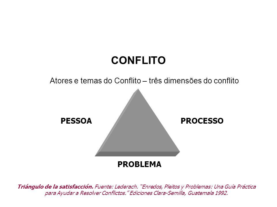 Atores e temas do Conflito – três dimensões do conflito PESSOAPROCESSO PROBLEMA Triángulo de la satisfacción. Fuente: Lederach. Enredos, Pleitos y Pro