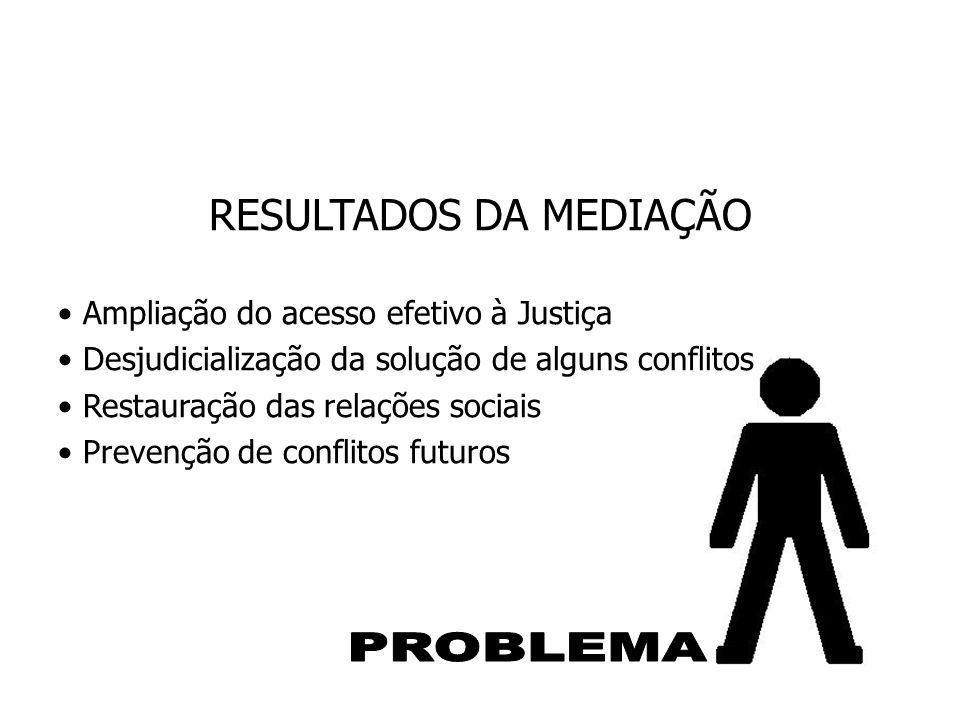 RESULTADOS DA MEDIAÇÃO Ampliação do acesso efetivo à Justiça Desjudicialização da solução de alguns conflitos Restauração das relações sociais Prevenç