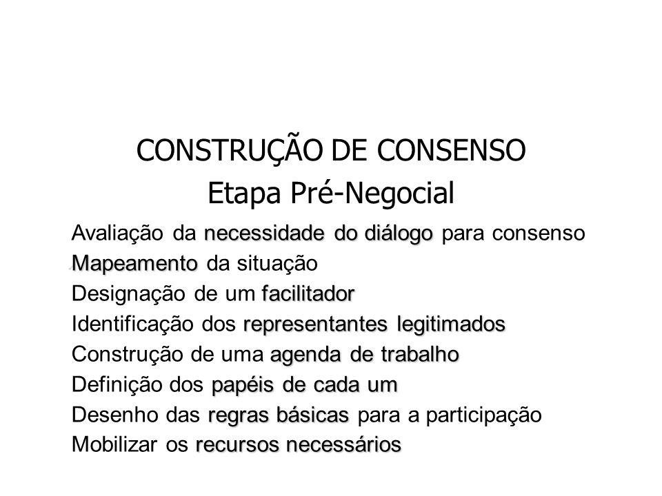 CONSTRUÇÃO DE CONSENSO Etapa Pré-Negocial necessidade do diálogo Avaliação da necessidade do diálogo para consenso Mapeamento Mapeamento da situação f