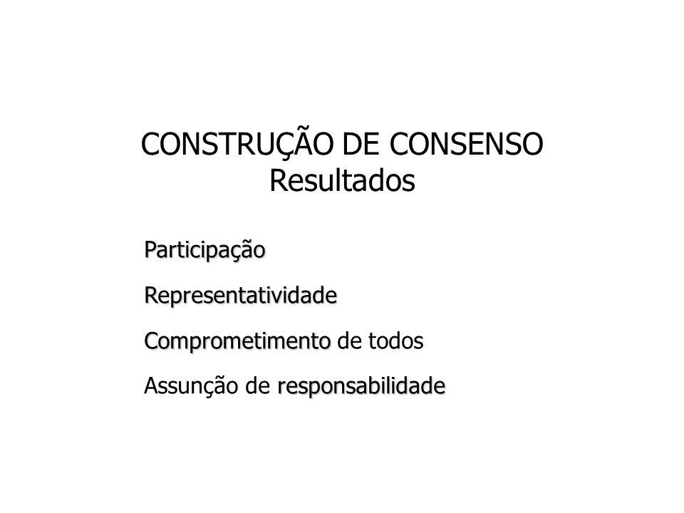 CONSTRUÇÃO DE CONSENSO Resultados ParticipaçãoRepresentatividade Comprometimento Comprometimento de todos responsabilidade Assunção de responsabilidad