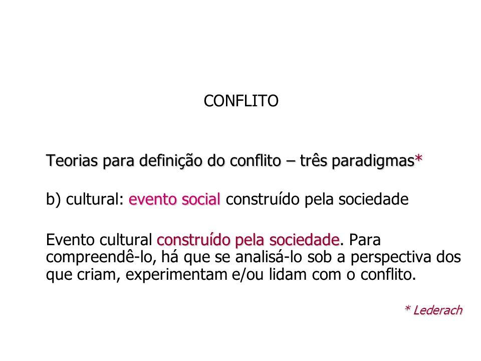 CONFLITO Teorias para definição do conflito – três paradigmas* evento social b) cultural: evento social construído pela sociedade construído pela soci