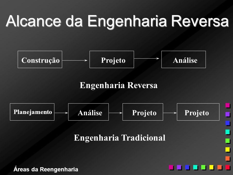 Áreas da Reengenharia Alcance da Engenharia Reversa ConstruçãoProjetoAnálise Engenharia Reversa Planejamento Projeto Engenharia Tradicional AnálisePro