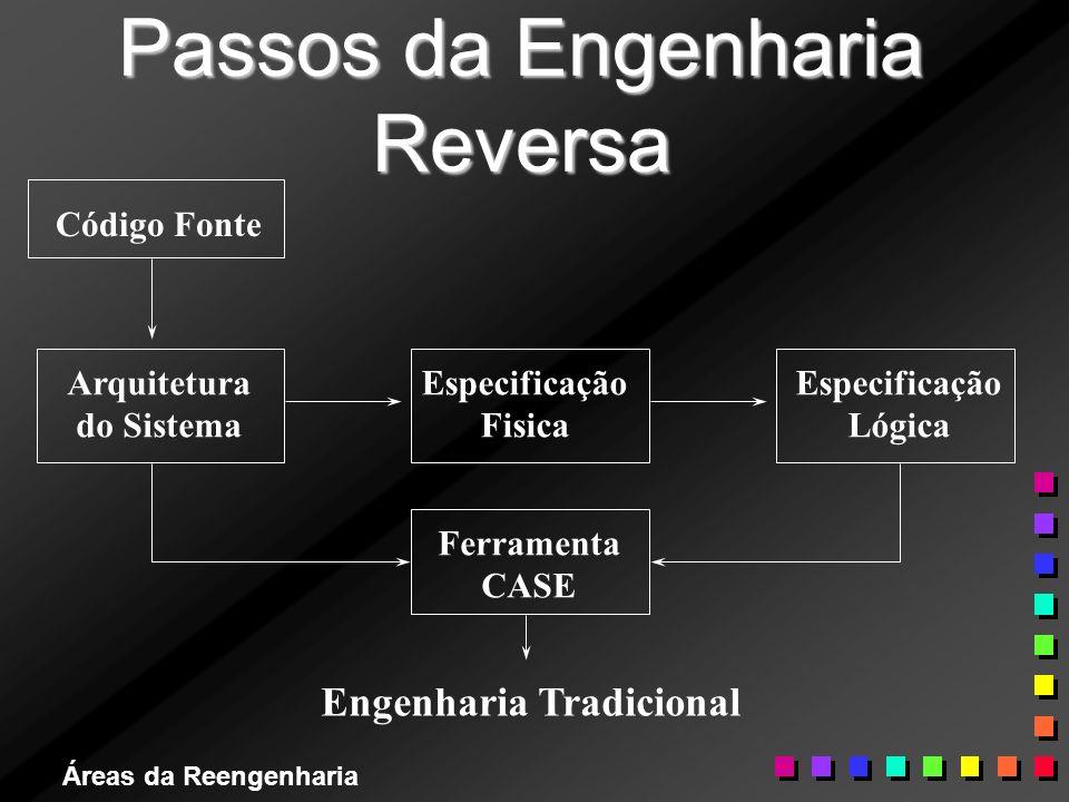 Áreas da Reengenharia Passos da Engenharia Reversa Código Fonte Arquitetura do Sistema Especificação Fisica Engenharia Tradicional Ferramenta CASE Esp