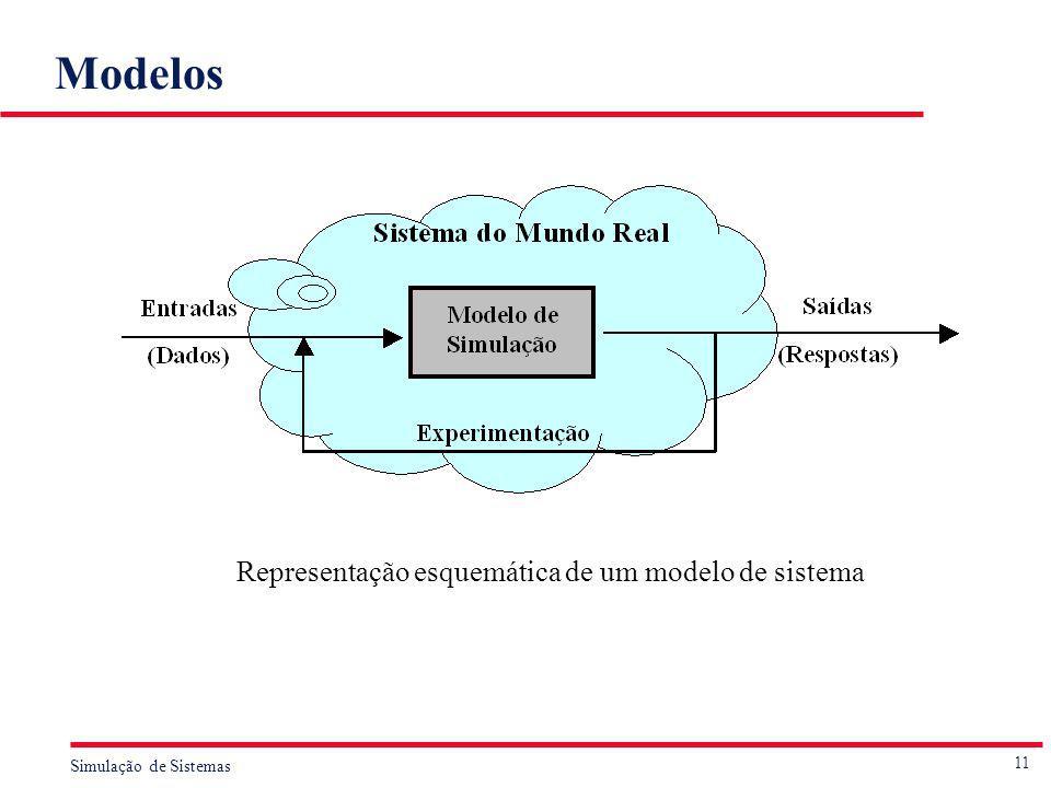 11 Simulação de Sistemas Modelos Representação esquemática de um modelo de sistema