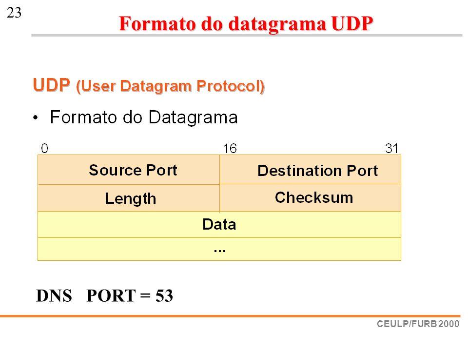 CEULP/FURB 2000 23 DNS PORT = 53 Formato do datagrama UDP