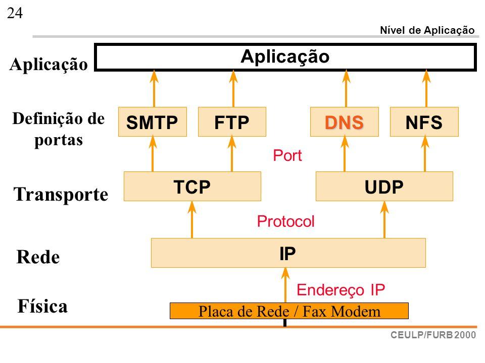 CEULP/FURB 2000 24 SMTPFTPDNSNFS Nível de Aplicação Protocol Port TCPUDPIP Endereço IP Aplicação Rede Transporte Definição de portas Aplicação Placa d