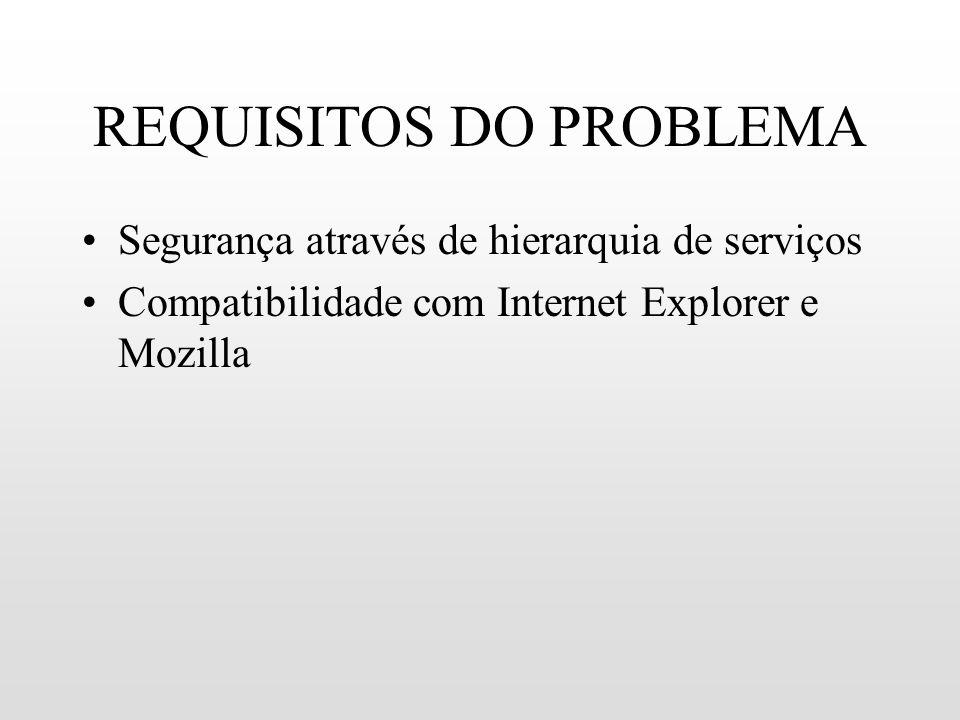 REQUISITOS DO PROBLEMA Segurança através de hierarquia de serviços Compatibilidade com Internet Explorer e Mozilla