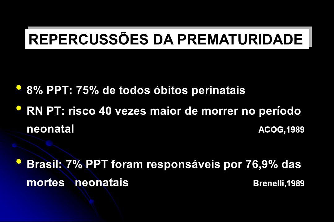 8% PPT: 75% de todos óbitos perinatais RN PT: risco 40 vezes maior de morrer no período neonatal ACOG,1989 Brasil: 7% PPT foram responsáveis por 76,9%