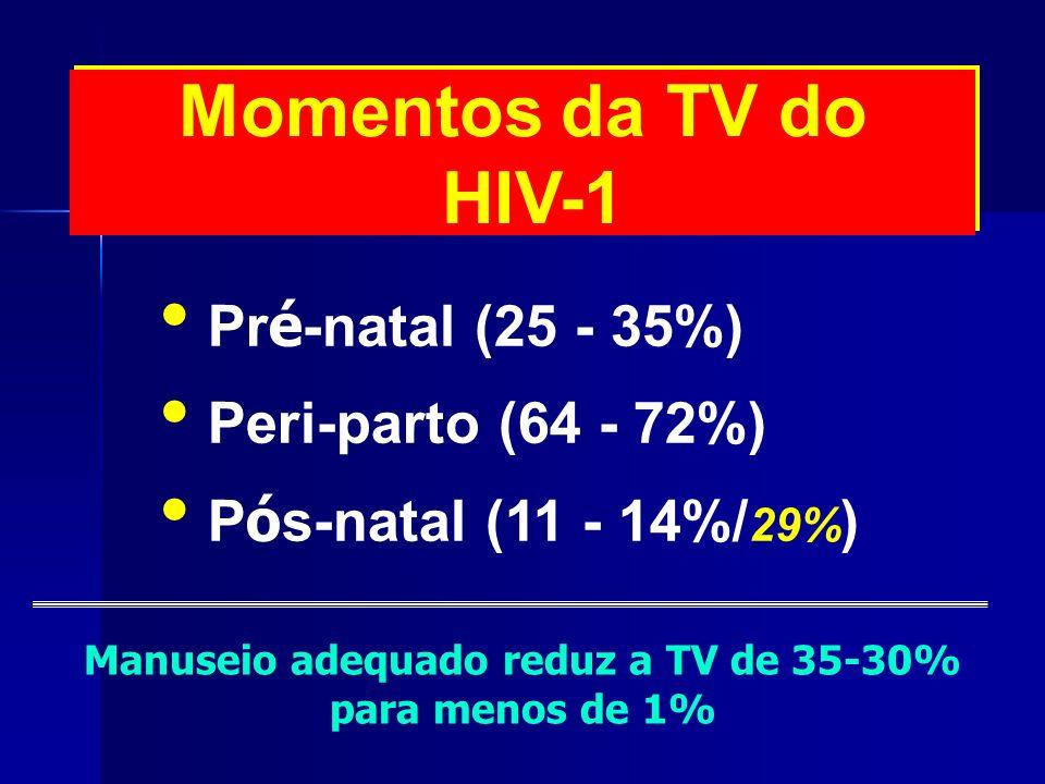 Momentos da TV do HIV-1 Pr é -natal (25 - 35%) Peri-parto (64 - 72%) P ó s-natal (11 - 14%/ 29% ) Manuseio adequado reduz a TV de 35-30% para menos de