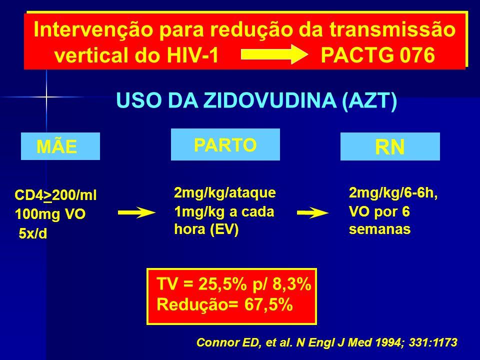 Intervenção para redução da transmissão vertical do HIV-1 PACTG 076 USO DA ZIDOVUDINA (AZT) CD4>200/ml 100mg VO 5x/d MÃE 2mg/kg/ataque 1mg/kg a cada h