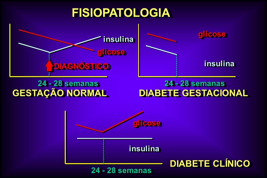 FISIOPATOLOGIAFISIOPATOLOGIA glicoseglicose insulinainsulina 24 - 28 semanas DIAGNÓSTICODIAGNÓSTICO glicoseglicose insulinainsulina DIABETE GESTACIONA