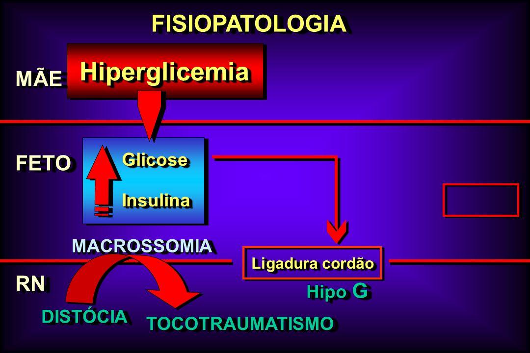 FISIOPATOLOGIAFISIOPATOLOGIA MÃEMÃE FETOFETO HiperglicemiaHiperglicemia GlicoseGlicose InsulinaInsulina MACROSSOMIAMACROSSOMIA DISTÓCIADISTÓCIA TOCOTR