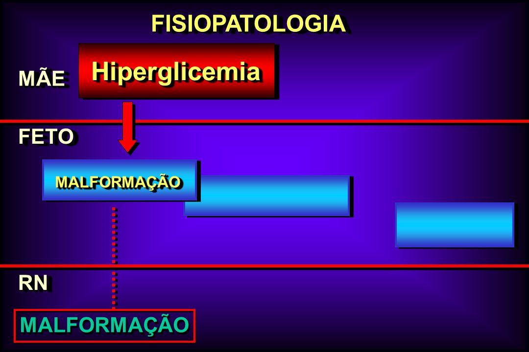 FISIOPATOLOGIAFISIOPATOLOGIA MÃEMÃE FETOFETO HiperglicemiaHiperglicemia RNRN MALFORMAÇÃOMALFORMAÇÃO MALFORMAÇÃOMALFORMAÇÃO