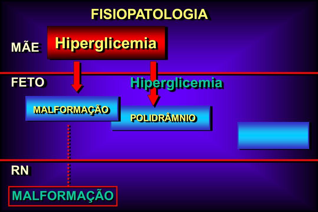 FISIOPATOLOGIAFISIOPATOLOGIA MÃEMÃE FETOFETO HiperglicemiaHiperglicemia RNRN MALFORMAÇÃOMALFORMAÇÃO POLIDRÂMNIOPOLIDRÂMNIO MALFORMAÇÃOMALFORMAÇÃO Hipe